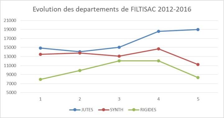 DPTS FILTISAC 2012-2017
