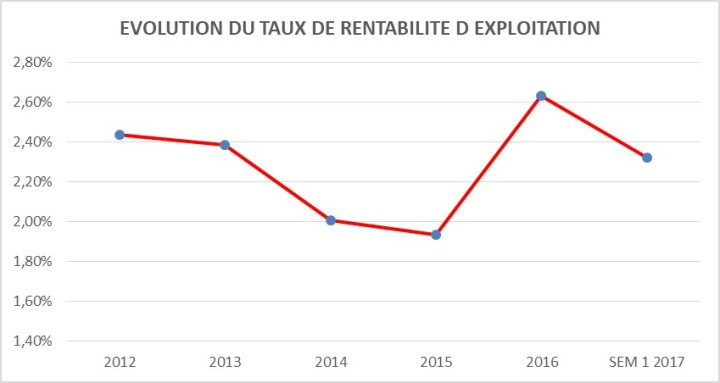 VIVO ENERGY-EVOLUTION DU TAUX DE RENTABILITE