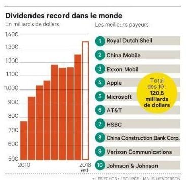 dividendes dans le monde 2