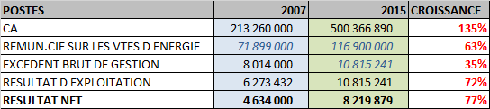 EXPLOITATION CIE 2007-2015