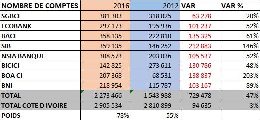 BANQUES IVOIRIENNES 2012-2016