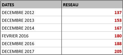 RESEAU VIVO ENERGI 2012-2017