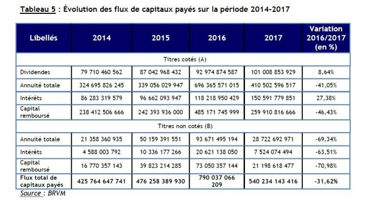 dividendes 2013-2017
