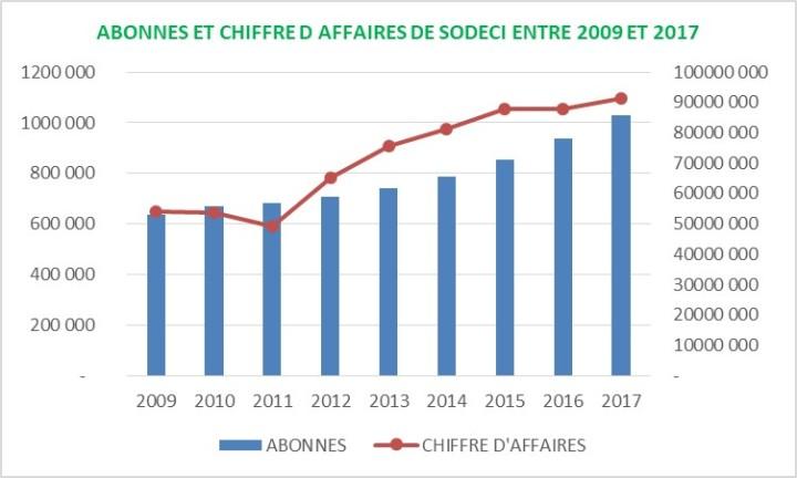 SODECI ABONNES ET CA 2009-2017