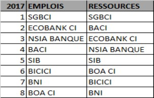 BANQUES IVOIRIENNES TOP 8 2017