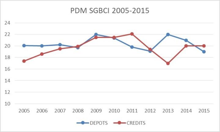 SGBCI PDM 2005-2015